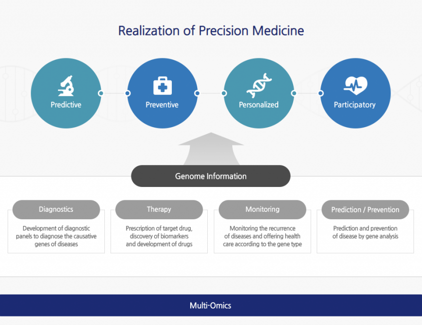 Realization of Precision Medicine